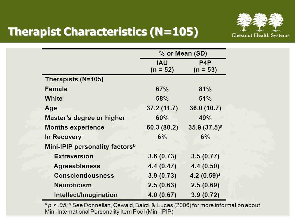 Therapist Characteristics (N=105)