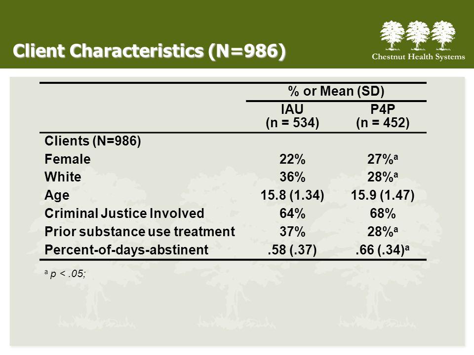 Client Characteristics (N=986)