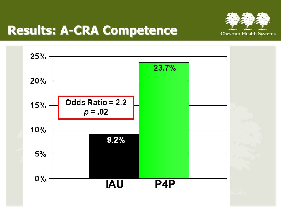 Results: A-CRA Competence