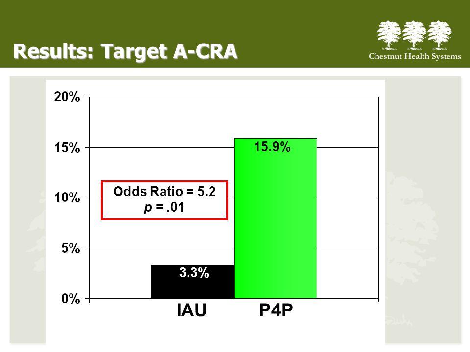 Results: Target A-CRA IAU P4P 3.3% 15.9% Odds Ratio = 5.2 p = .01
