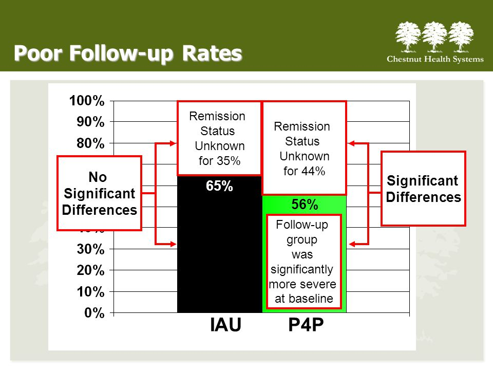 Poor Follow-up Rates IAU P4P No Significant Significant Differences