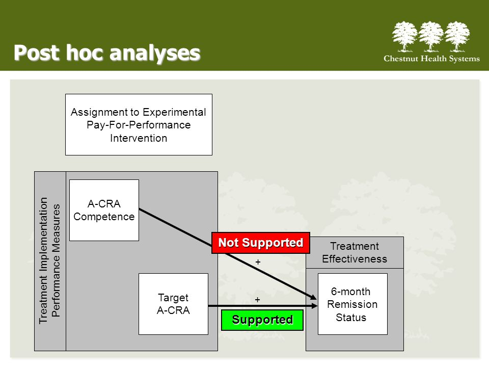 Post hoc analyses Not Supported Supported Assignment to Experimental