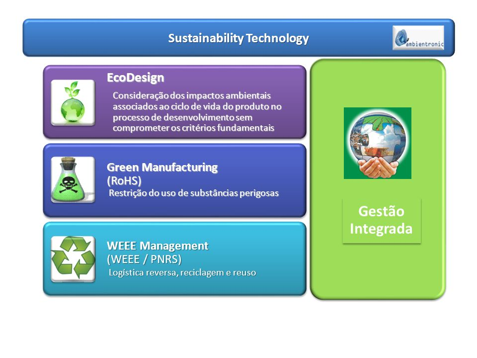 Sustainability Technology