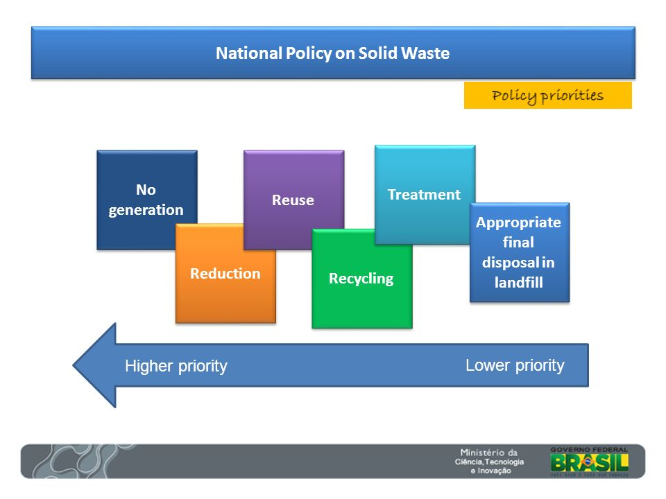 National Policy on Solid Waste Appropriate final disposal in landfill
