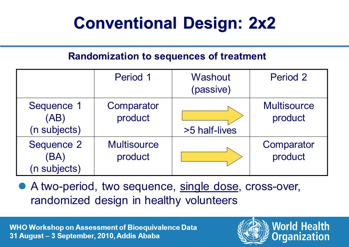 Conventional Design: 2x2