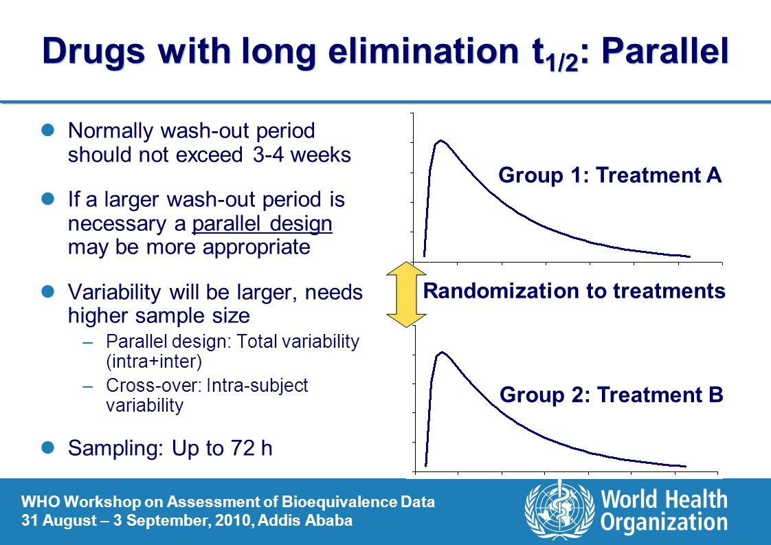 Drugs with long elimination t1/2: Parallel