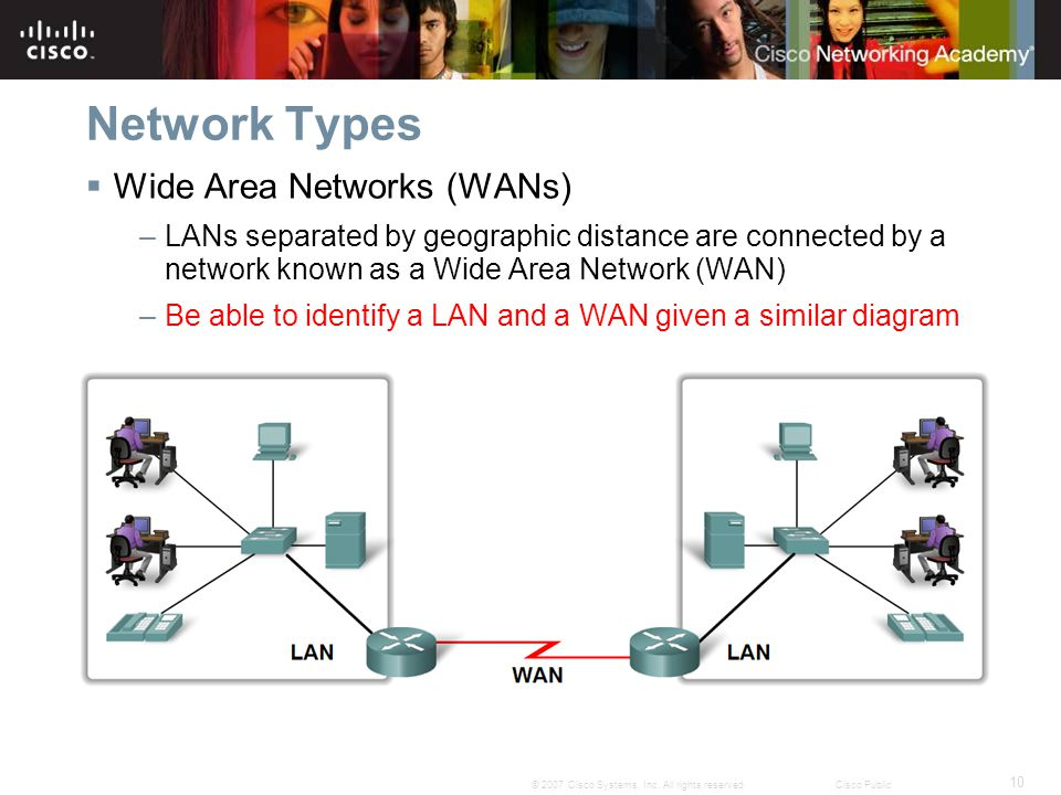 Network Types Wide Area Networks (WANs)