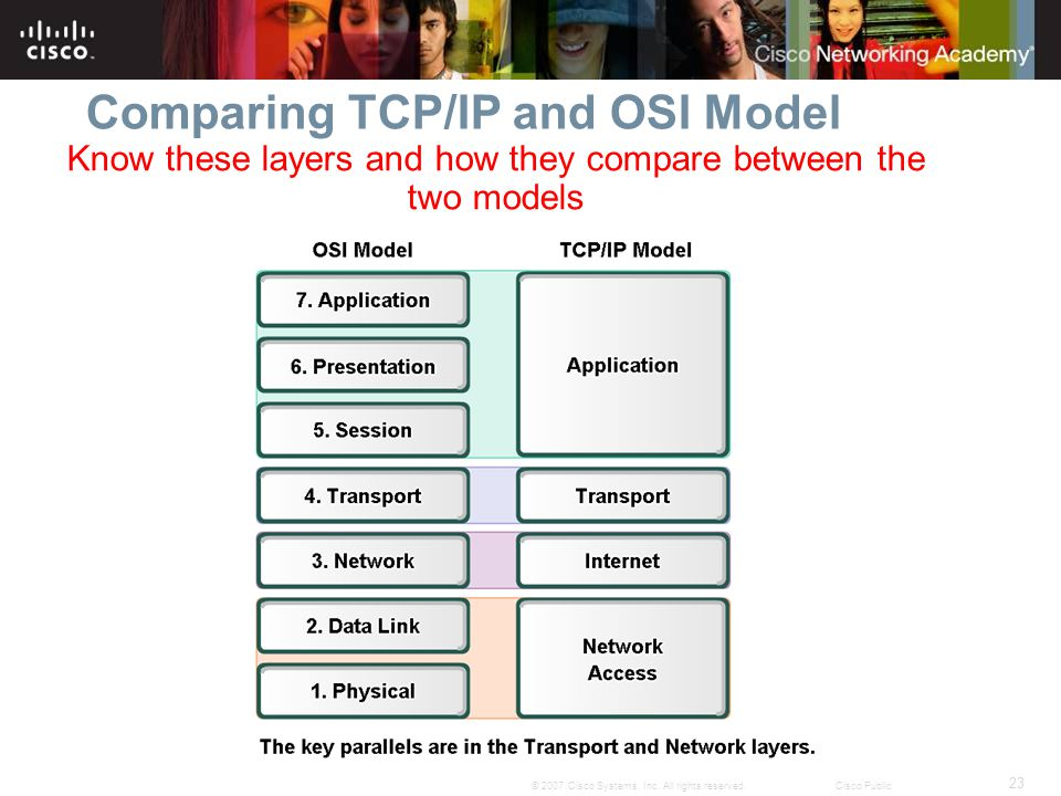 Comparing TCP/IP and OSI Model