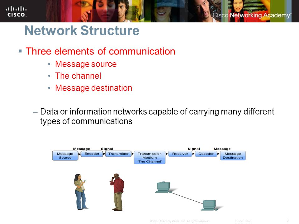 Network Structure Three elements of communication Message source
