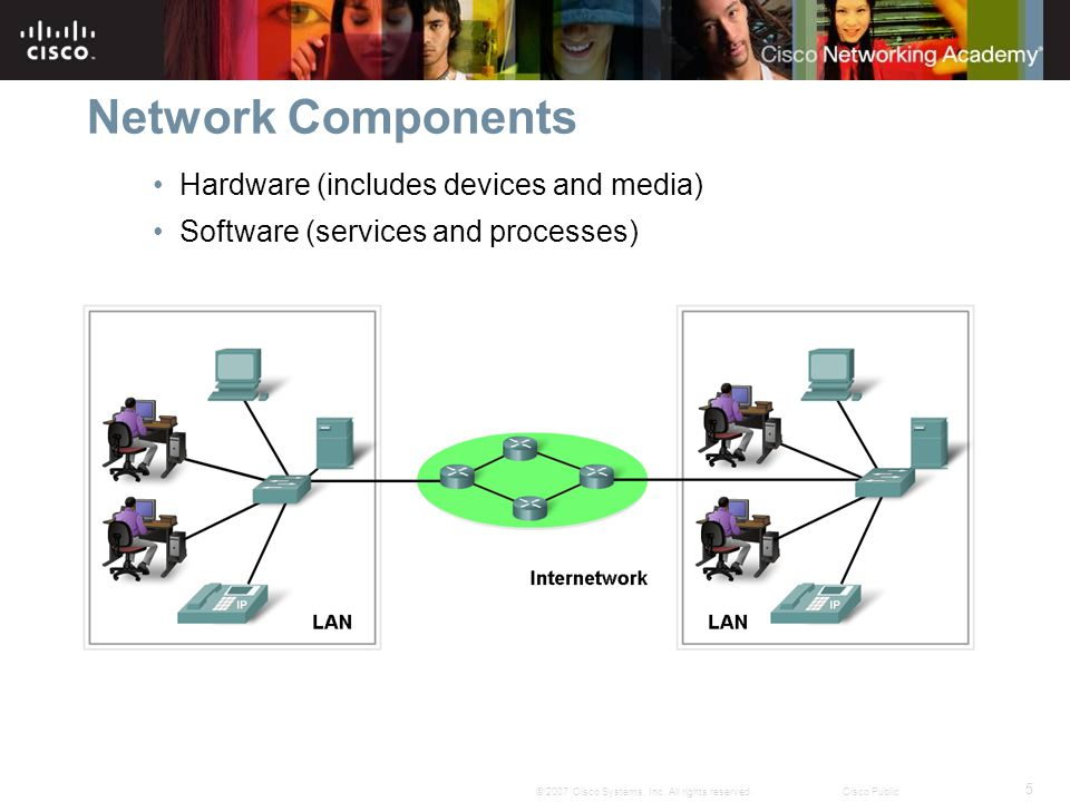 Network Components Hardware (includes devices and media)