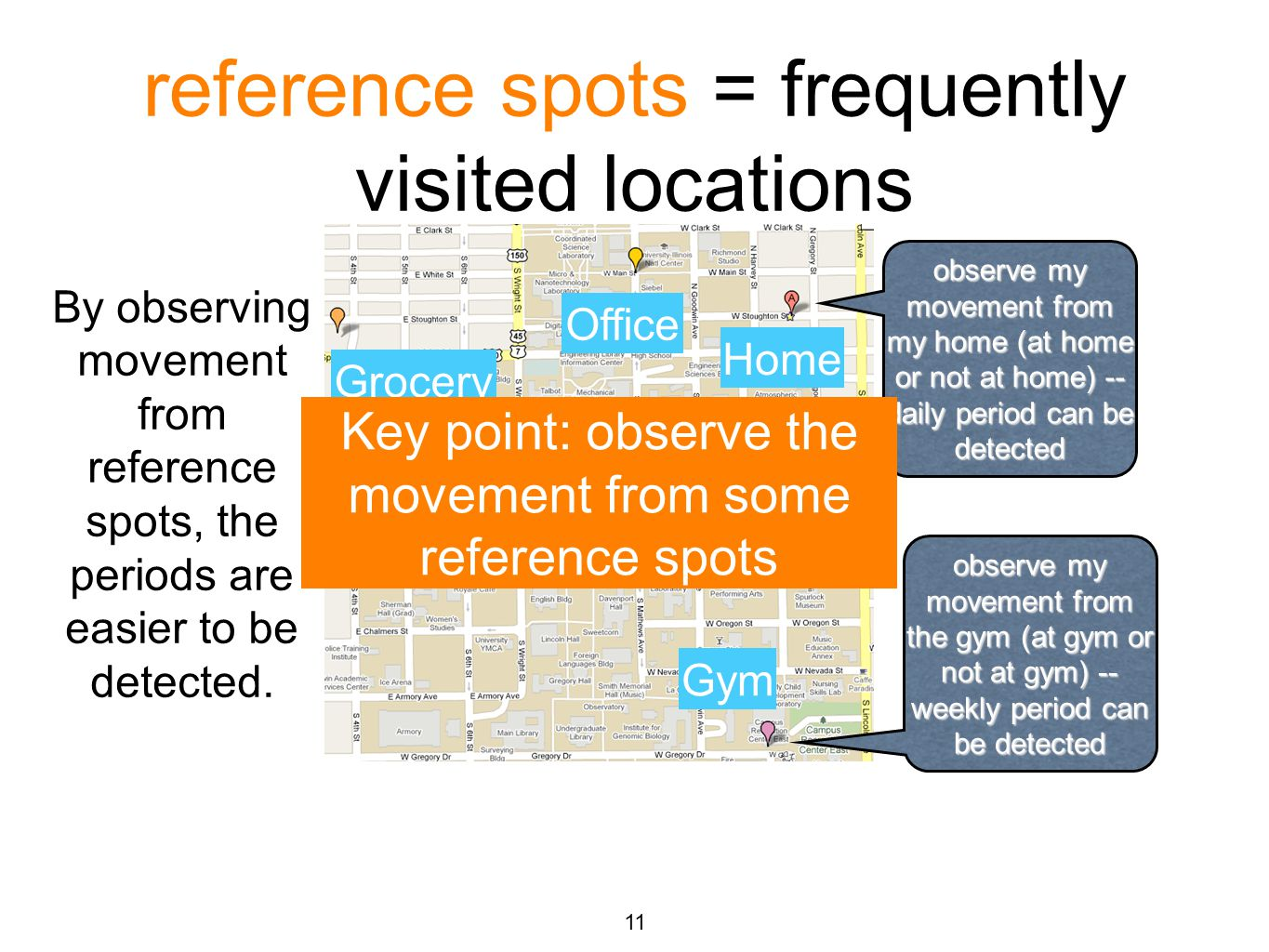 reference spots = frequently visited locations