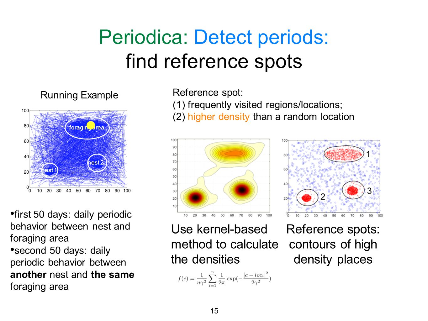 Periodica: Detect periods: find reference spots