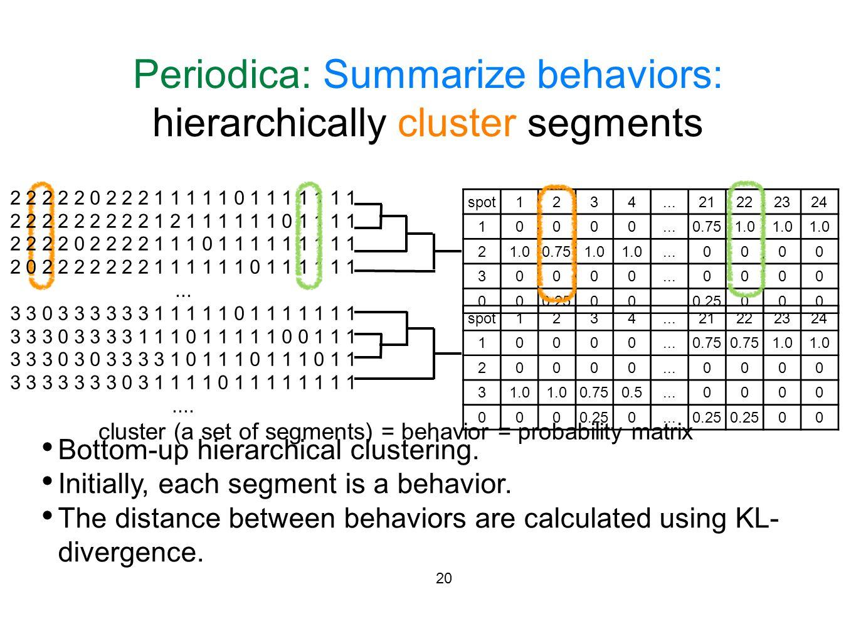 Periodica: Summarize behaviors: hierarchically cluster segments