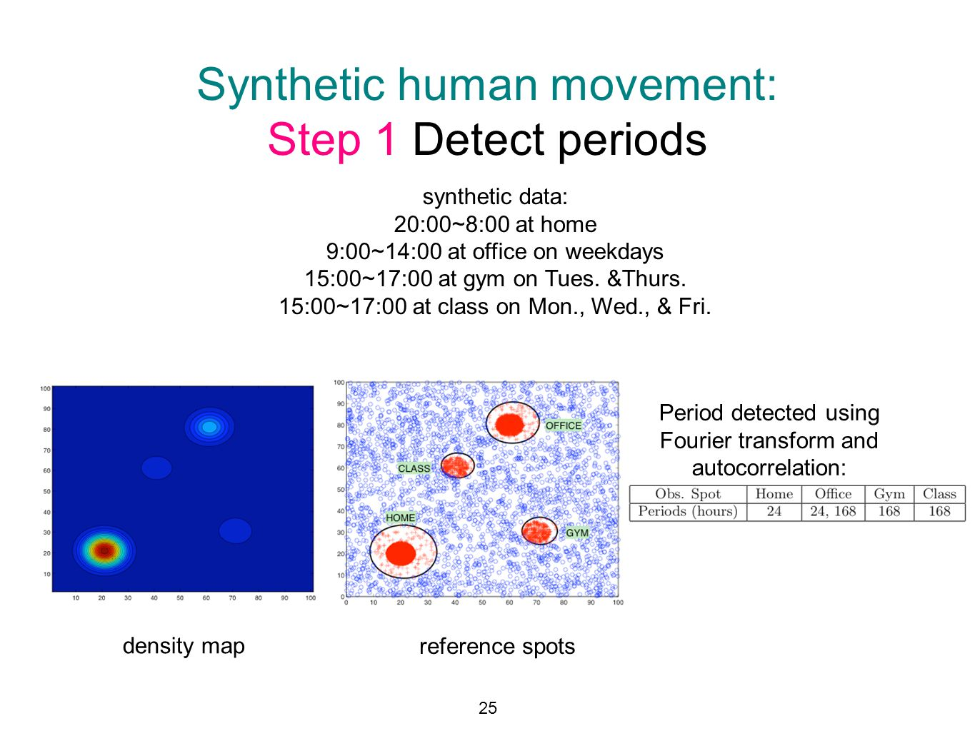 Synthetic human movement: Step 1 Detect periods