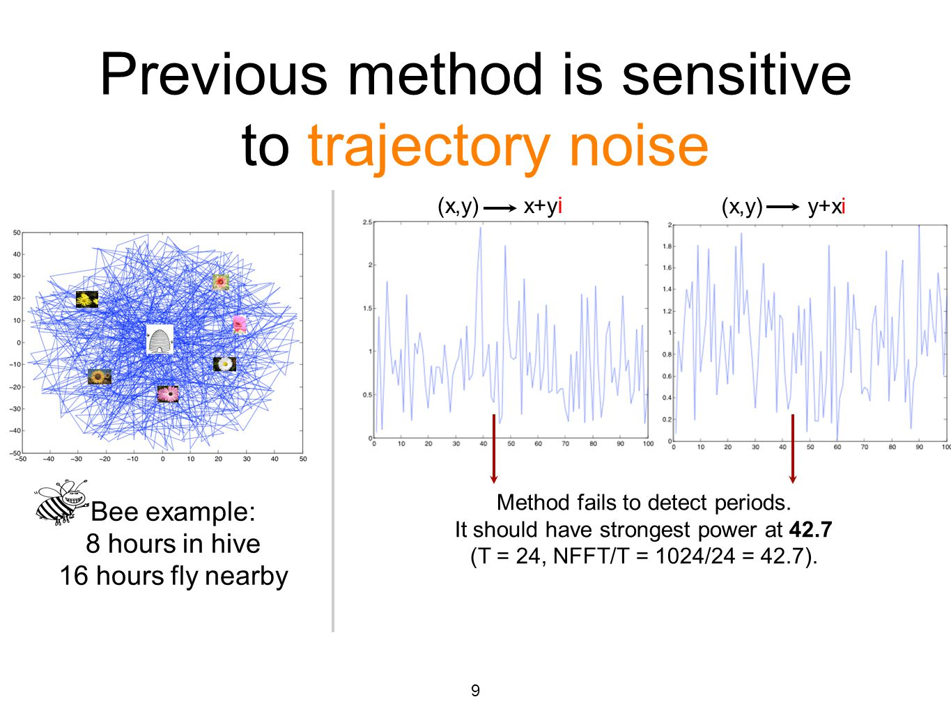 Previous method is sensitive to trajectory noise