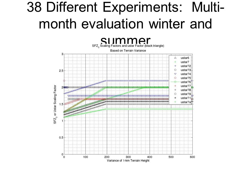 38 Different Experiments: Multi-month evaluation winter and summer
