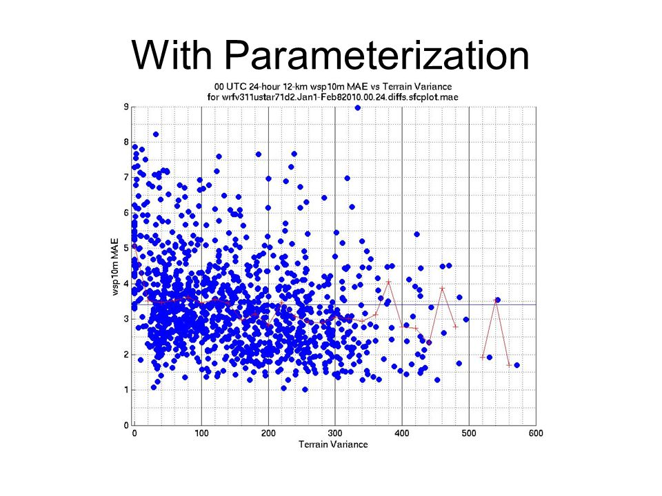 With Parameterization