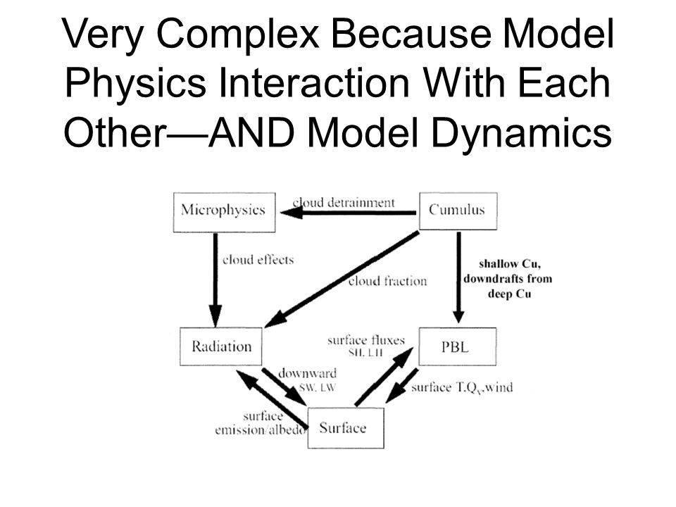 Very Complex Because Model Physics Interaction With Each Other—AND Model Dynamics