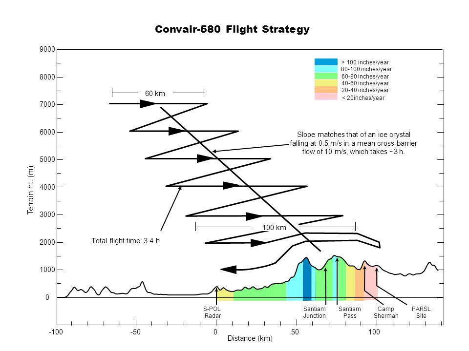 Convair-580 Flight Strategy