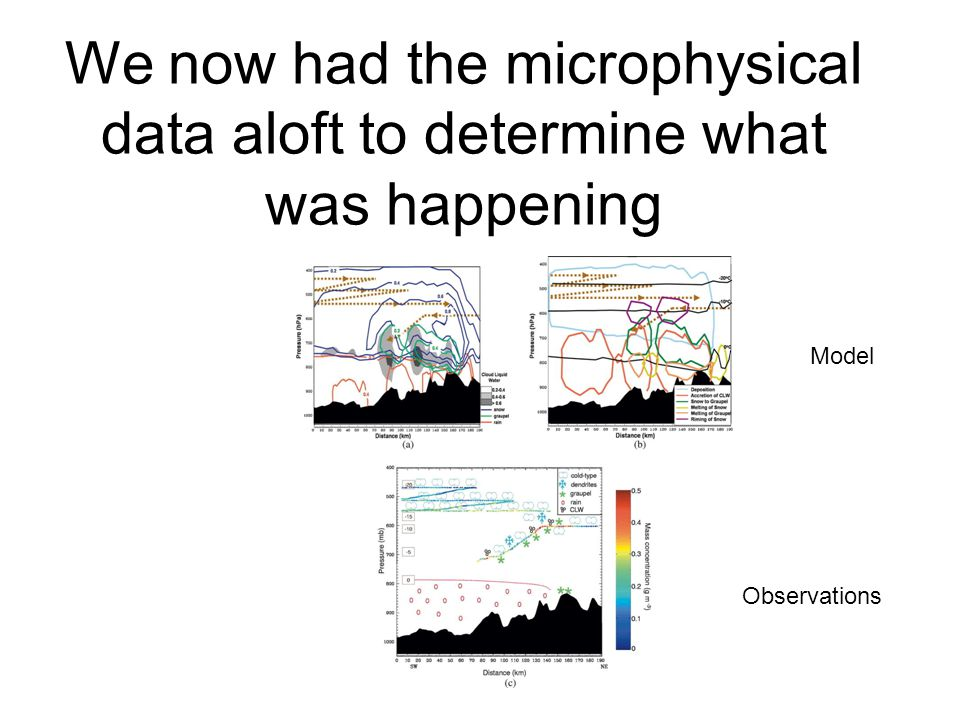 We now had the microphysical data aloft to determine what was happening
