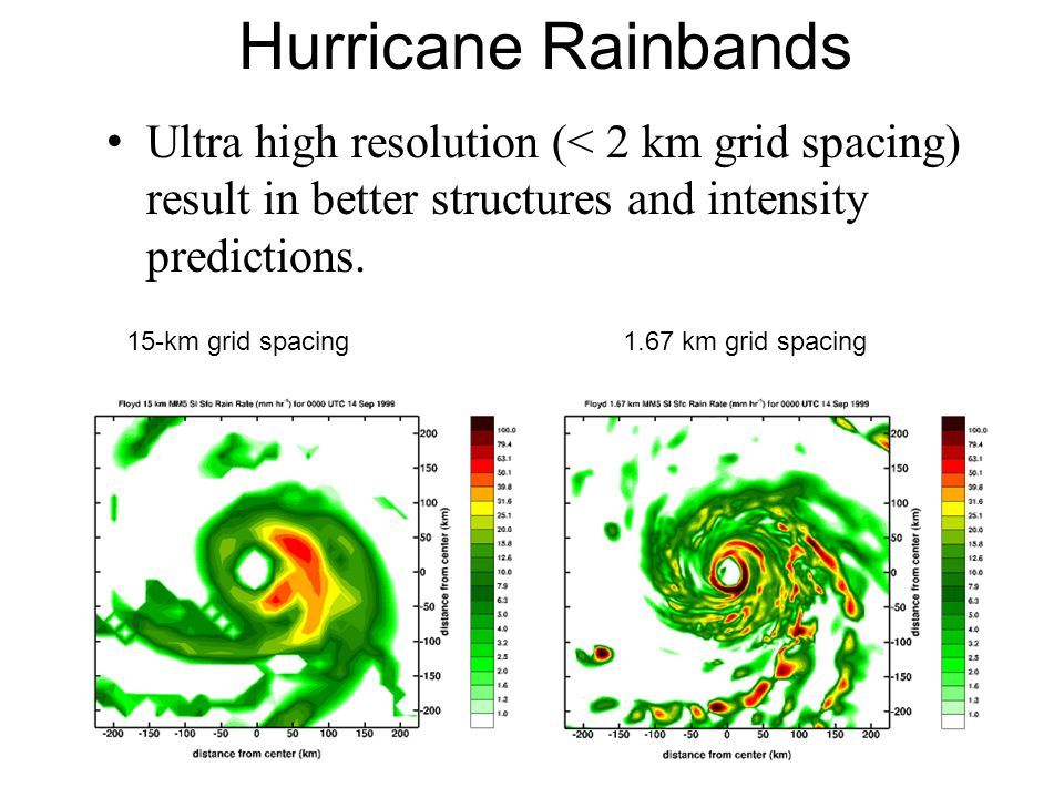 Hurricane Rainbands Ultra high resolution (< 2 km grid spacing) result in better structures and intensity predictions.