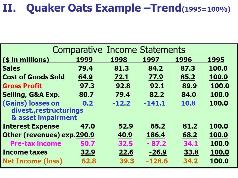 Comparative Income Statements