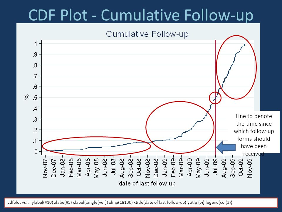 CDF Plot - Cumulative Follow-up