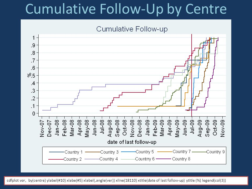 Cumulative Follow-Up by Centre
