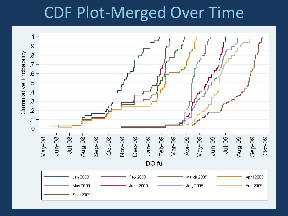 CDF Plot-Merged Over Time