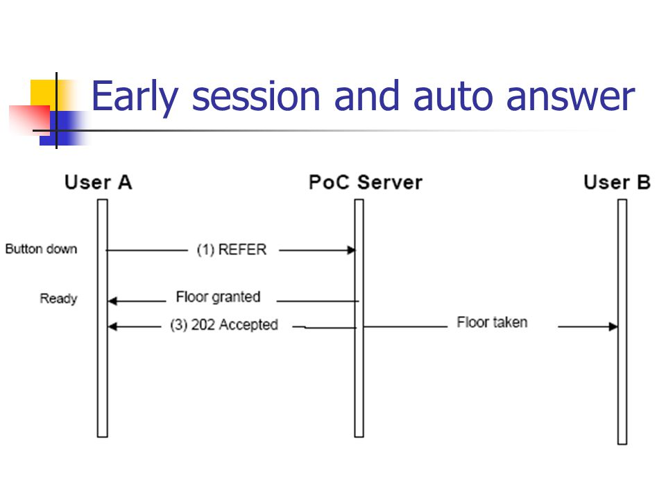 Early session and auto answer