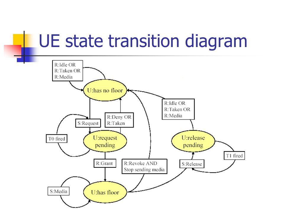UE state transition diagram
