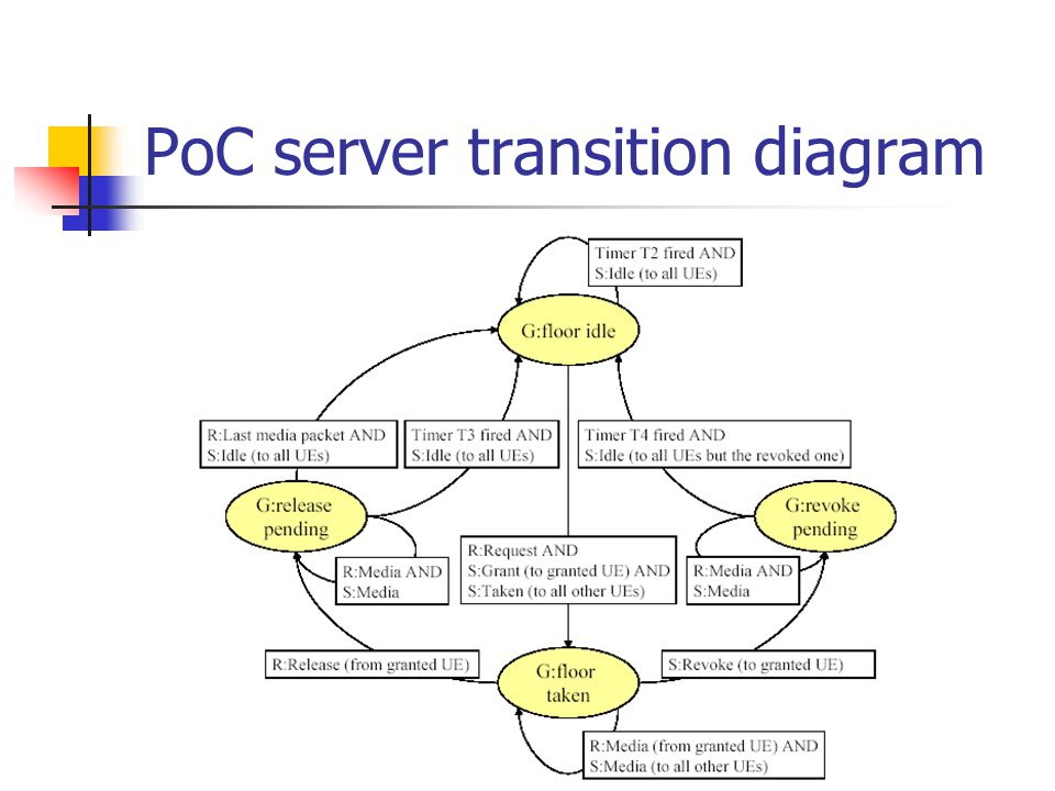 PoC server transition diagram