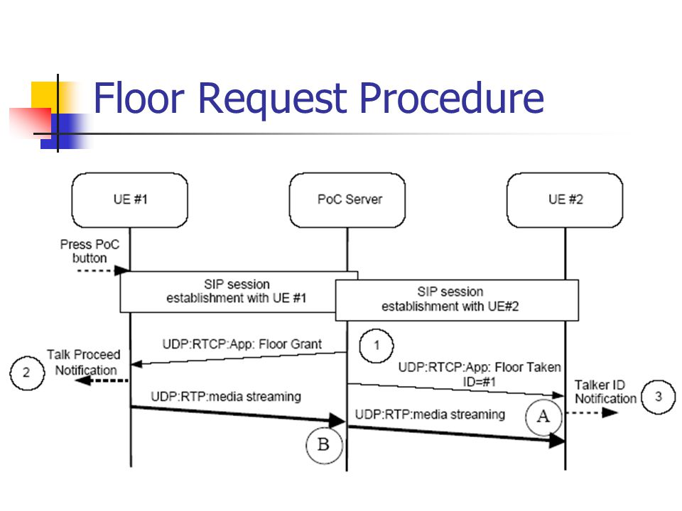 Floor Request Procedure