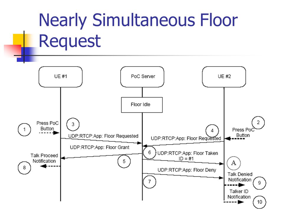 Nearly Simultaneous Floor Request