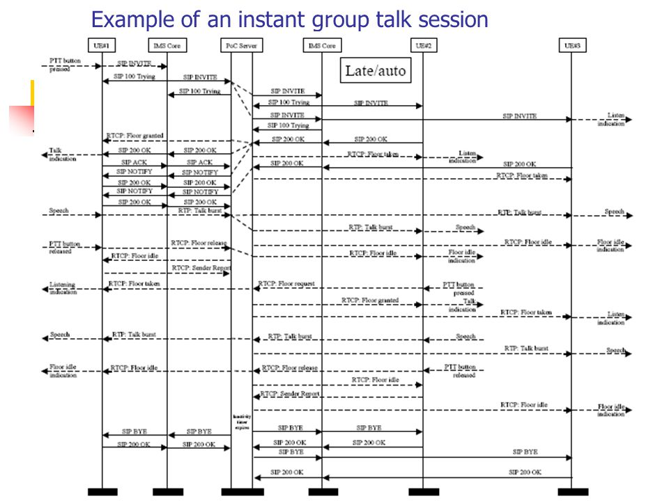 Example of an instant group talk session