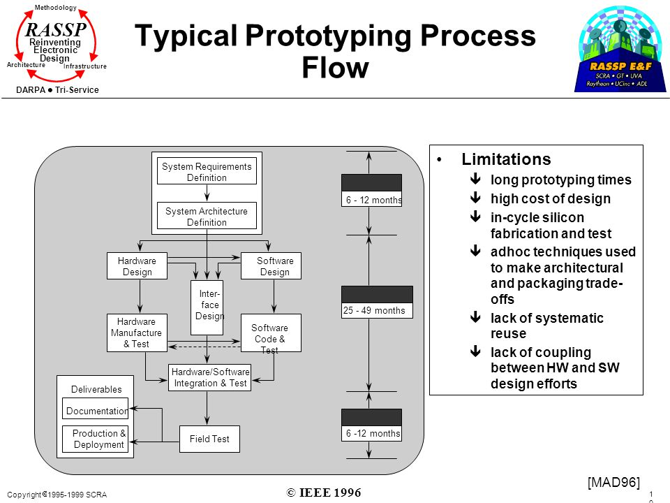 Typical Prototyping Process Flow