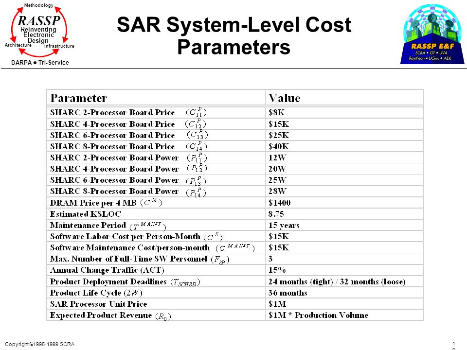 SAR System-Level Cost Parameters