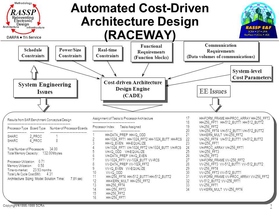 Automated Cost-Driven Architecture Design (RACEWAY)