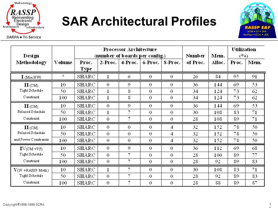 SAR Architectural Profiles