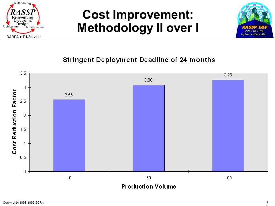 Cost Improvement: Methodology II over I