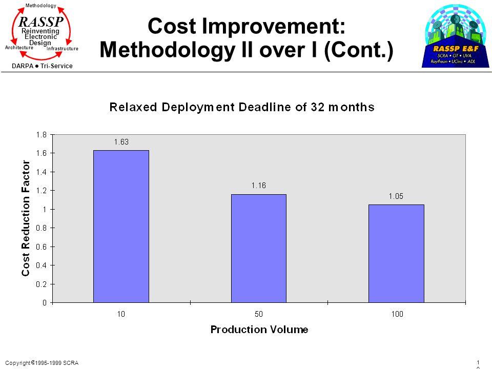 Cost Improvement: Methodology II over I (Cont.)