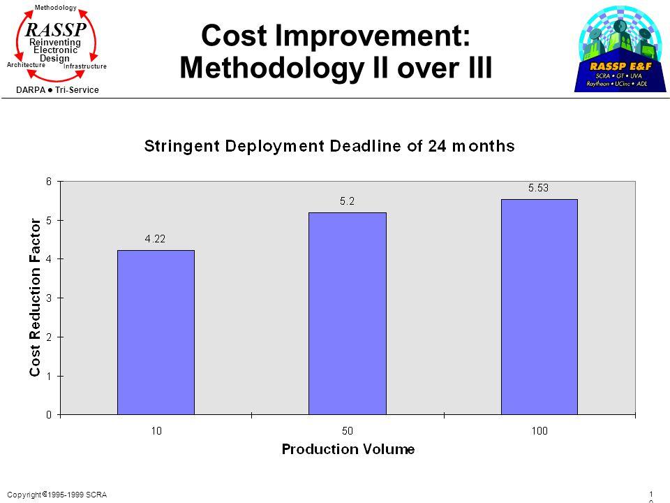 Cost Improvement: Methodology II over III