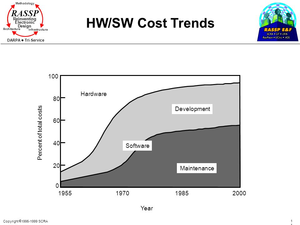 HW/SW Cost Trends 100 Hardware 80 Development 60