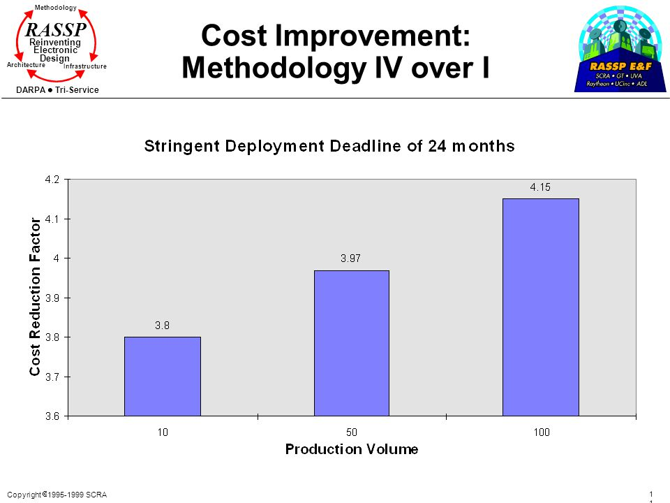 Cost Improvement: Methodology IV over I