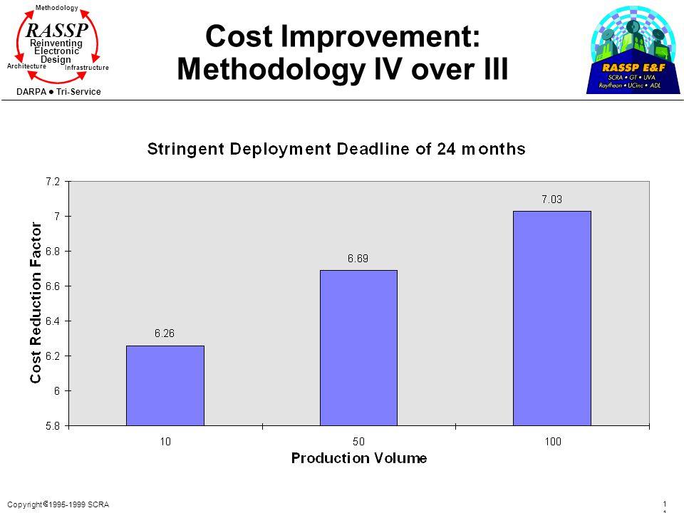 Cost Improvement: Methodology IV over III