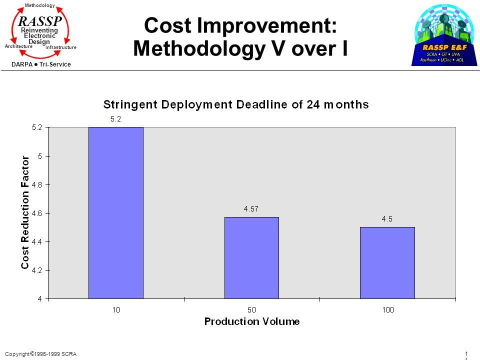 Cost Improvement: Methodology V over I