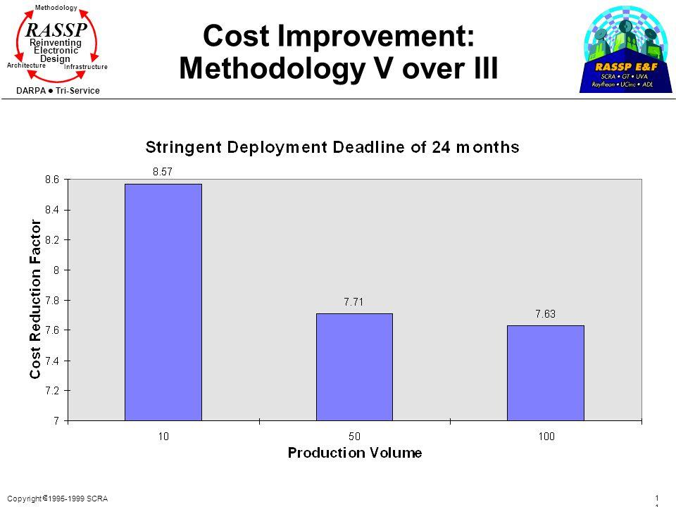 Cost Improvement: Methodology V over III