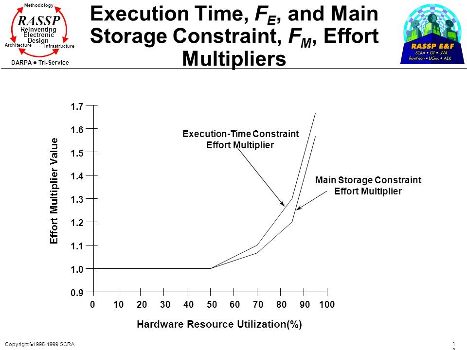 Execution-Time Constraint Main Storage Constraint