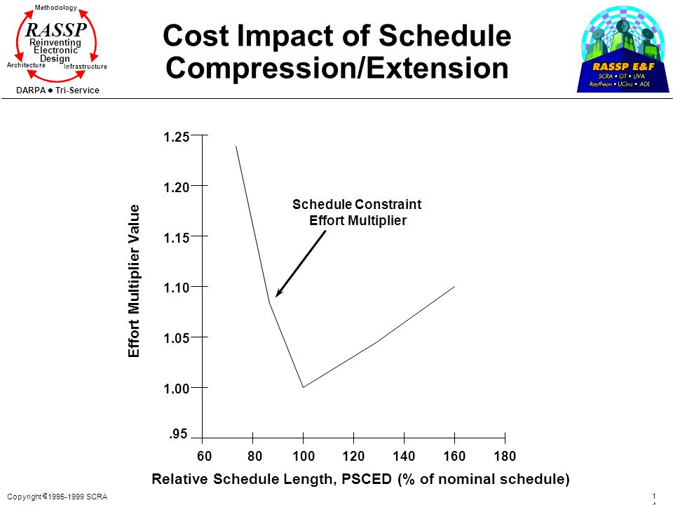 Cost Impact of Schedule Compression/Extension