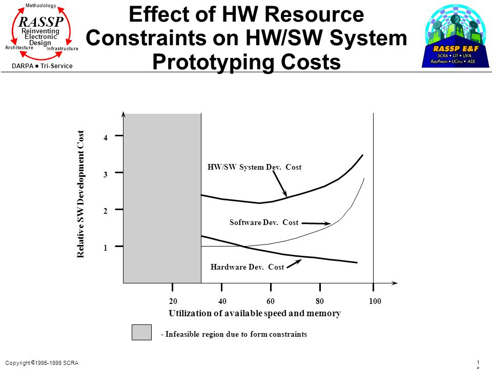 Effect of HW Resource Constraints on HW/SW System Prototyping Costs